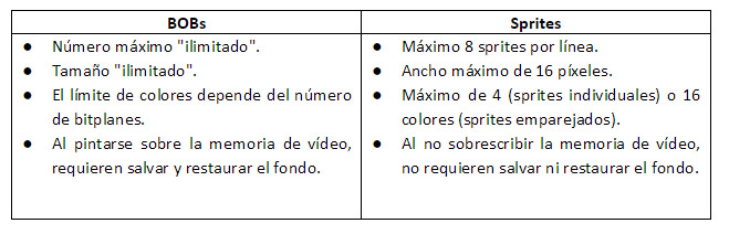 Tabla comparativa Bobs vs Sprites