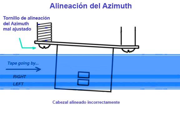 esquema alineacion azimuth