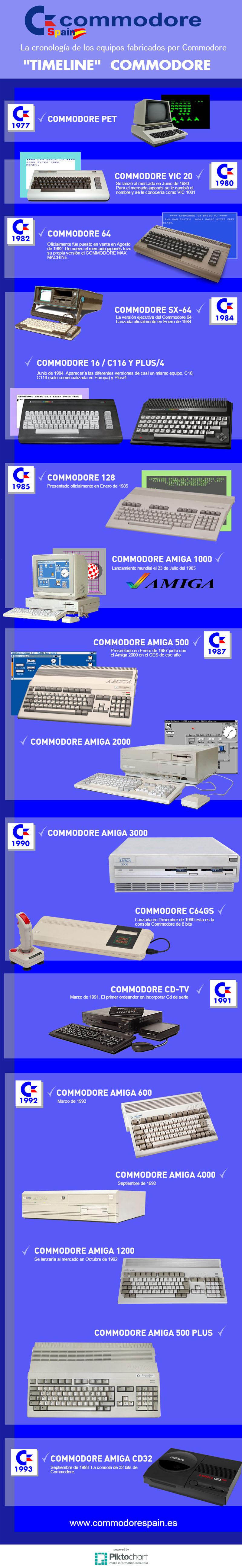 Cronología commodore - Infografía