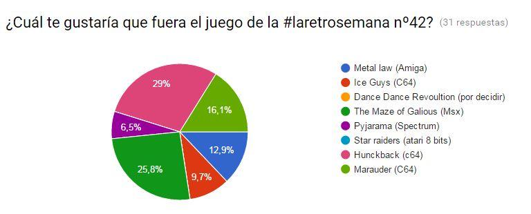 Votacion laretrosemana 42