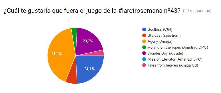 Votación laretrosemana 43