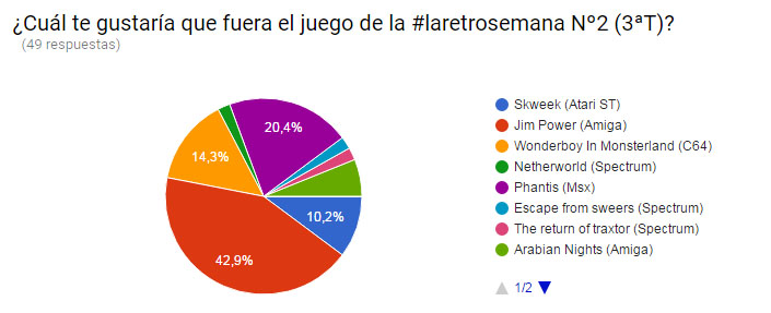 Votaciones laretrosemana 2-3t