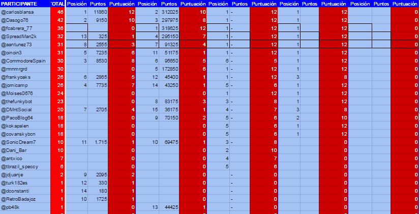 puntuacion-final
