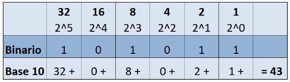 sistema-binario