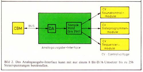 Esquema trabajo Weltklang -Commodore CBM – 2