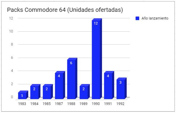 Los Packs del Commodore 64 – Parte I (1982 – 1989) #Commodore Spain
